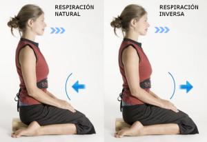 La respiración abdominal inversa tensa y expande el abdomen al espirar